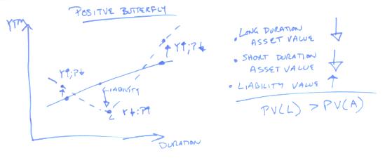 Positive Butterfly Twists and Immunization CFA