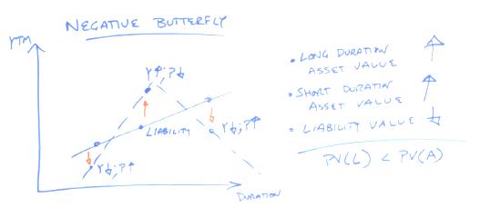 Negative butterfly twists and immunization - CFA Exam