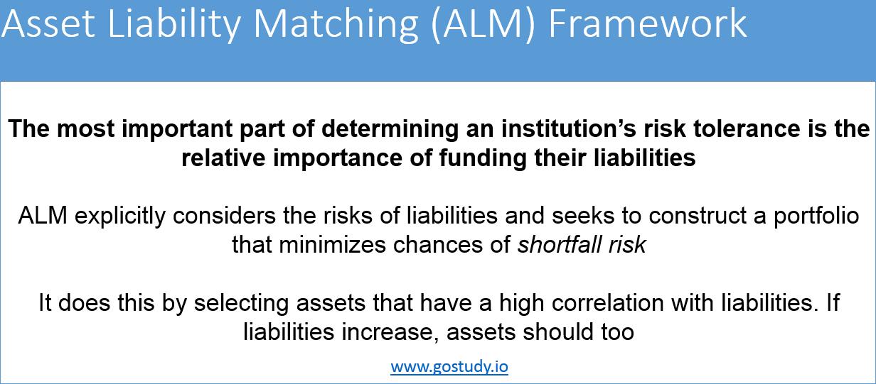 Summarizing ALM - CFA L3