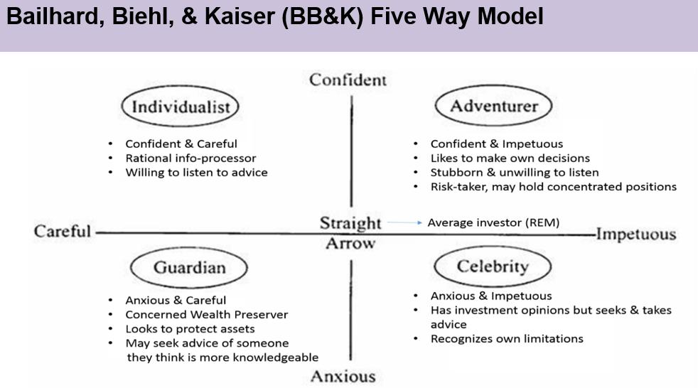 BB&K Five Way Model - CFA