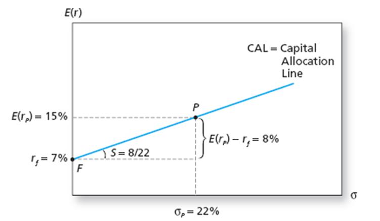 Capital Asset Allocation Line - CFA Level 1