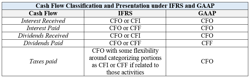 Ifrs stock options vs canadian gaap