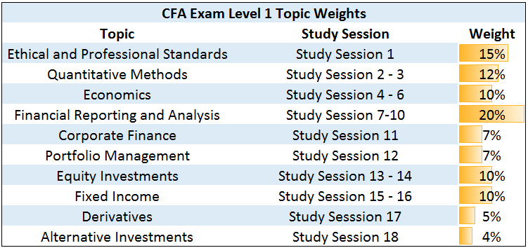 CFA Level 1 Topic Weights 2017