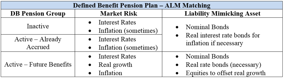 Defined Benefit Pension Plan - ALM Matching CFA