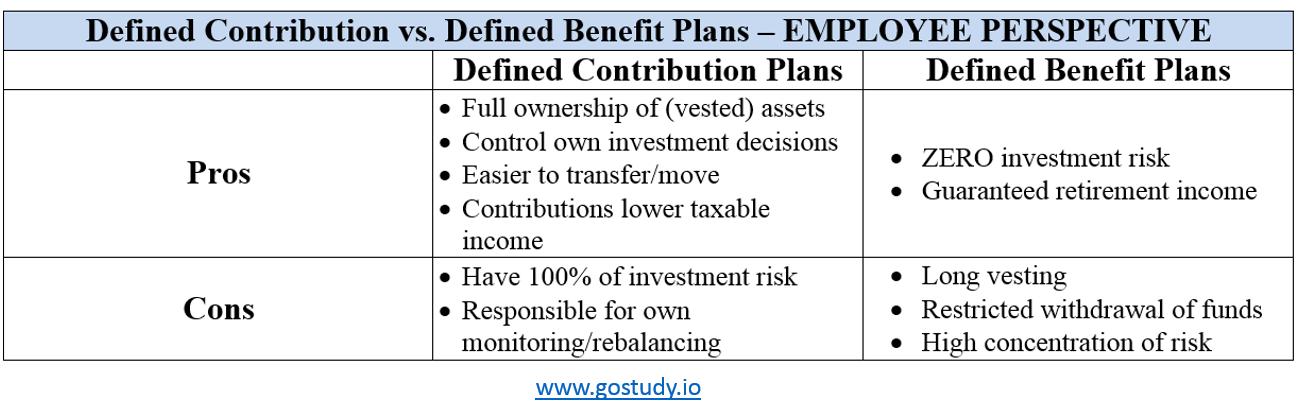 DC vs DB Pension Plans - Employee Perspective CFA L3