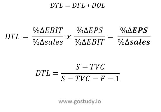 The Degree of Total Leverage - CFA L1