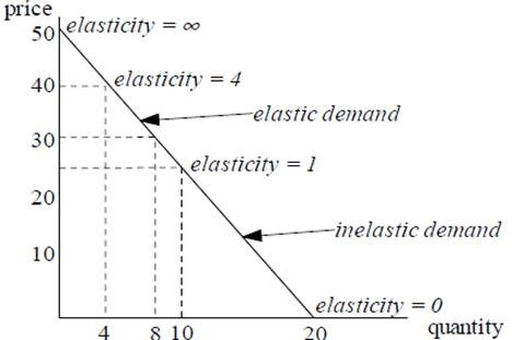 Elasticity and the Demand Curve