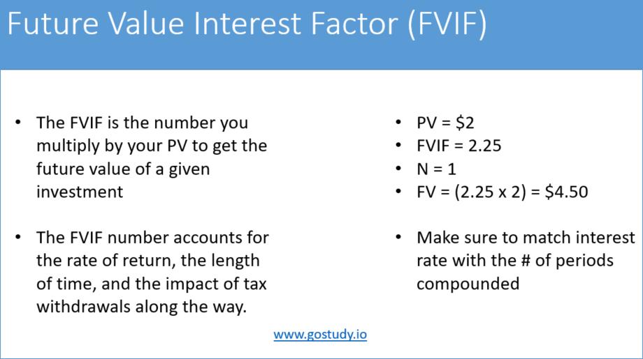 FVIF - CFA L3 exam