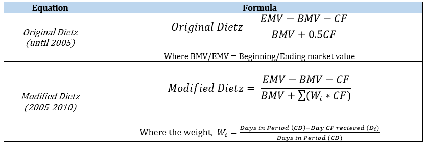 Dietz and Modified Dietz - GIPS CFA Level 3