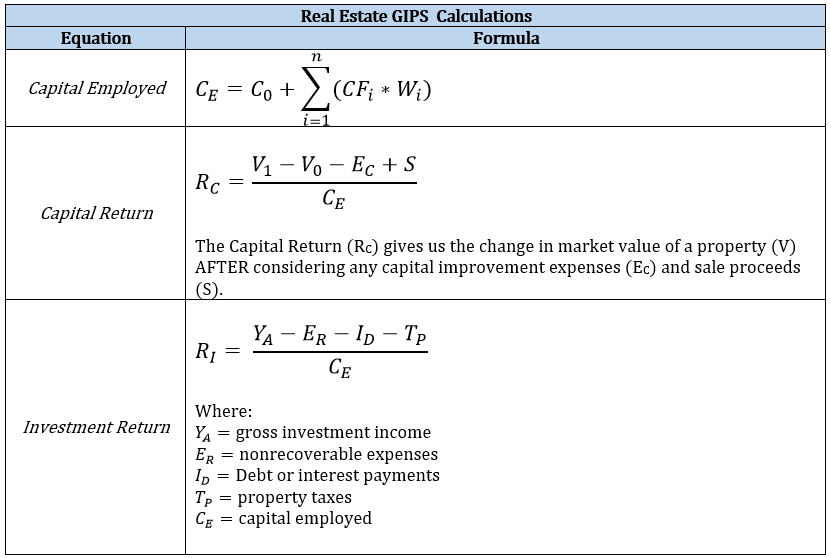 GIPS Real Estate Calculations - CFA Level 3 Exam