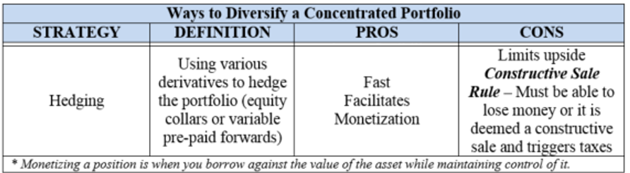 Hedging concentrated positions - CFA L3