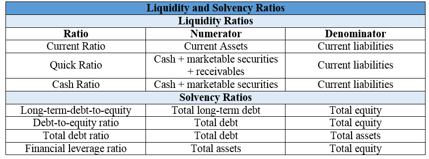 CFA Liquidity and Solvency Ratios