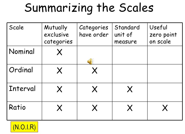 NOIR Measurement Scales - CFA Exam
