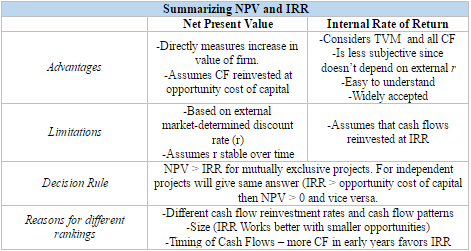 NPV vs. IRR for the CFA