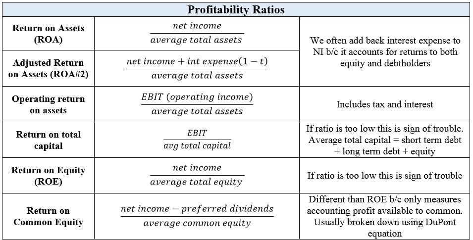 Profitability Ratios - CFA L1