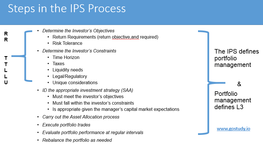 The 7 Steps in Building an IPS - CFA L3