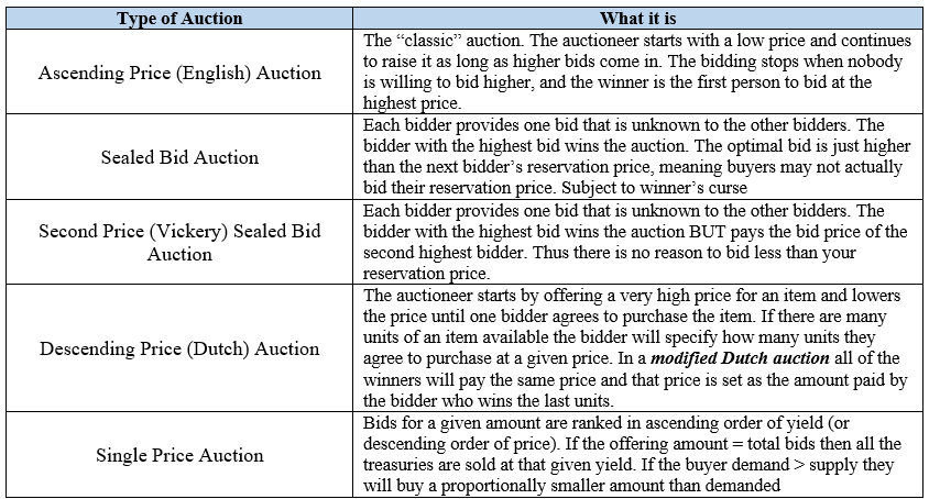 Types of Auctions - CFA Level 1