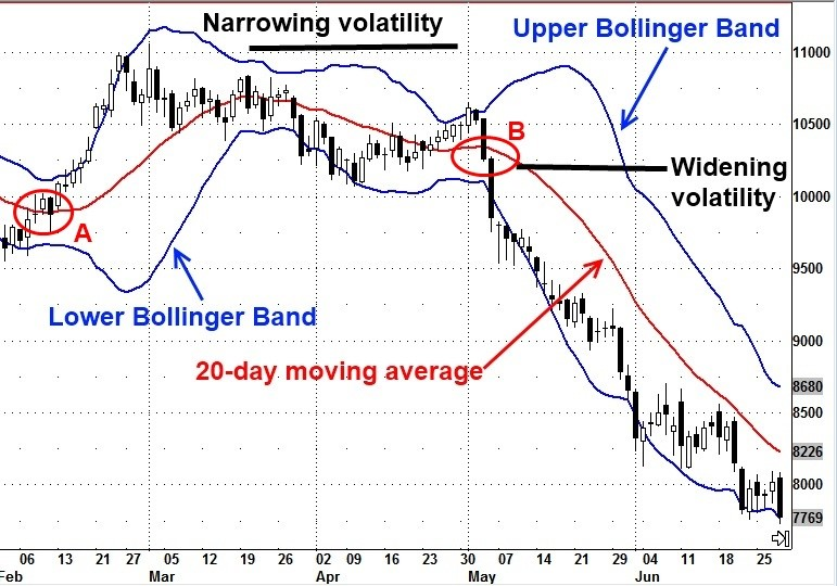 Bollinger bands trading in hindi