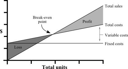 CFA L1 - Breakeven Point of sales