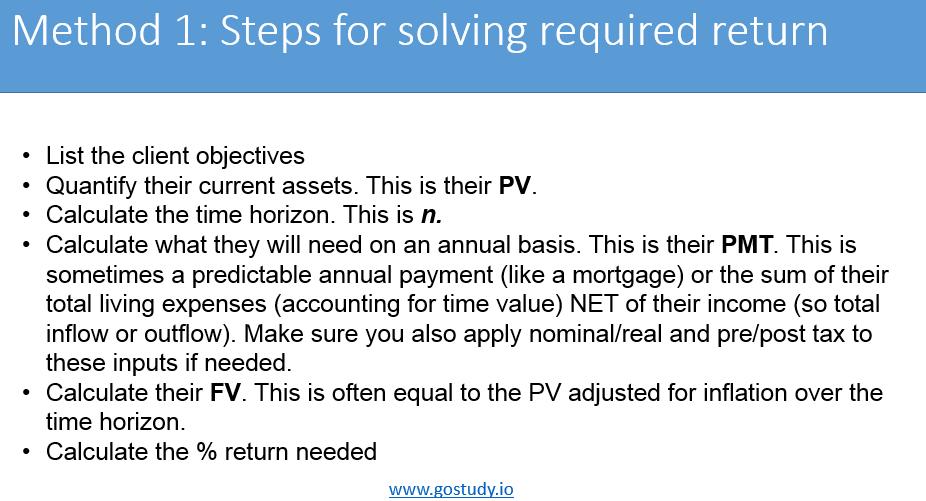 Solving for required return - Method 1