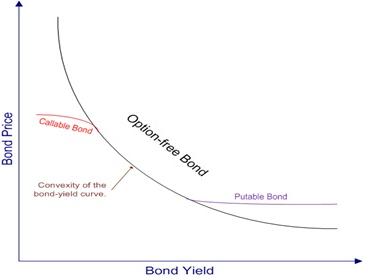 Callable bonds - CFA Level 1 exam
