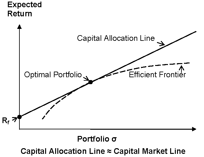 Capital Allocation Line (CAL) - CFA Exam