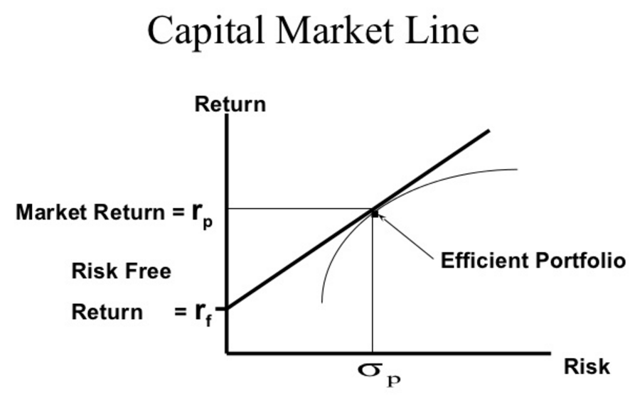 Capital Market Line and Tangency - CFA Level 1 exam