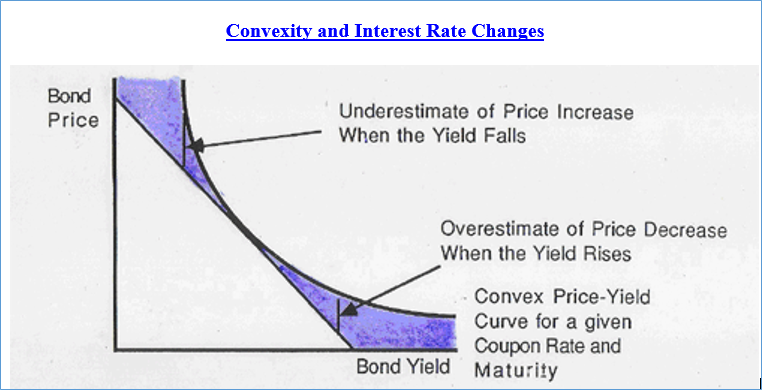Convexity and Interest rate Changes - CFA exam