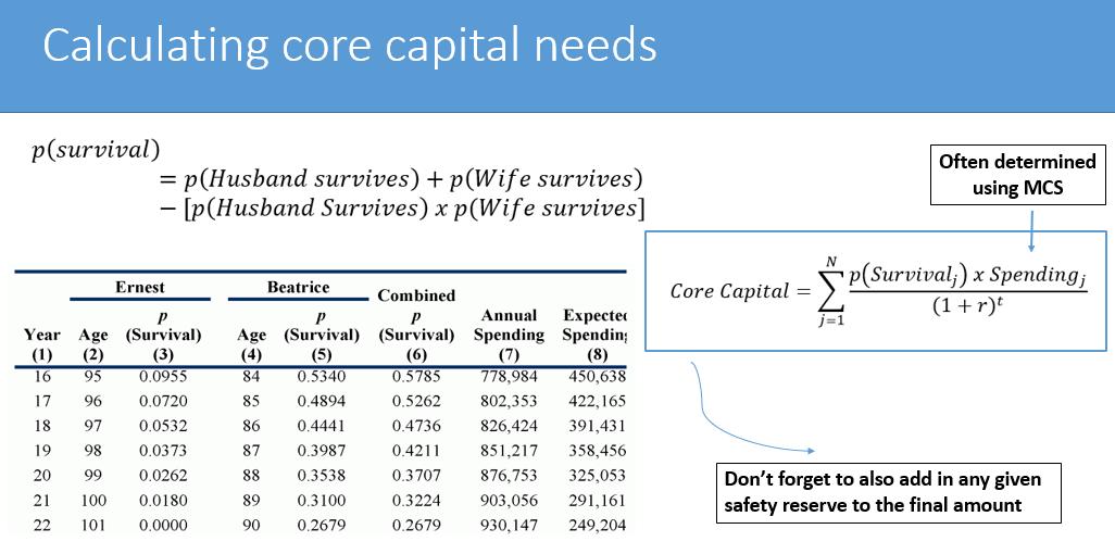 Core Capital Calculations - CFA L3 exam