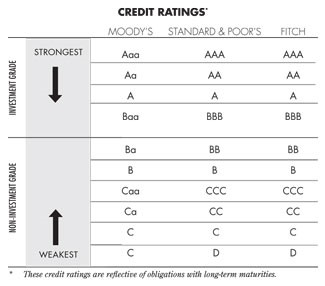 Credit Ratings - CFA Exam
