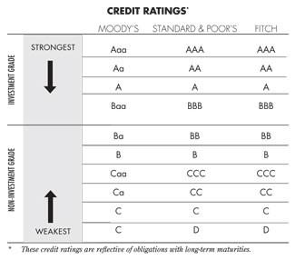 Credit Ratings - CFA Exam