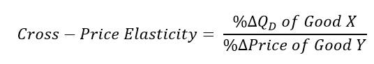 Cross Price Elasticity - CFA Level 1