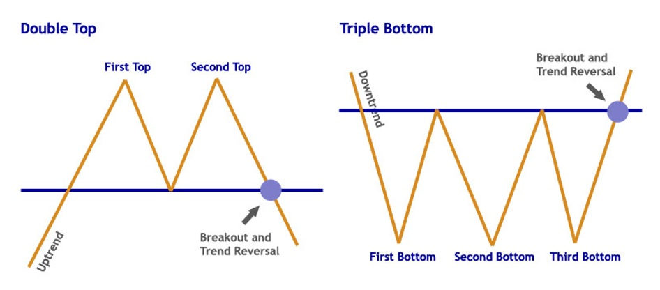 Double and Triple Top Patterns - CFA L1