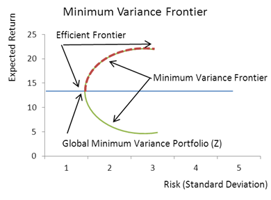Minimum Variance Frontier - CFA