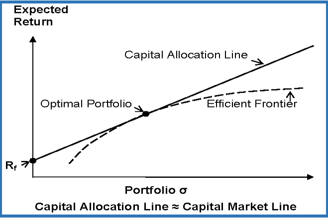 efficient frontiers and corner portfolios - CFA