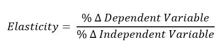 Elasticity Equation - CFA L1