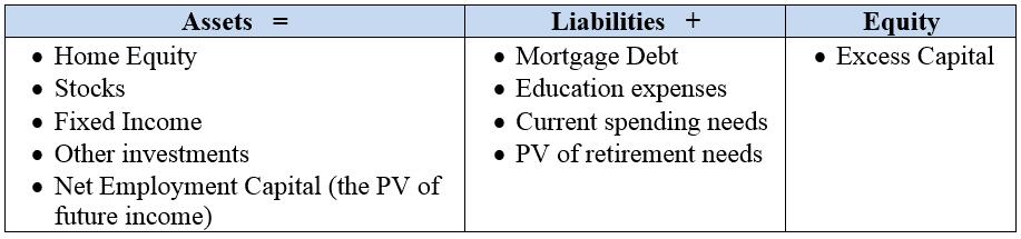 Lifetime balance sheet - CFA Exam
