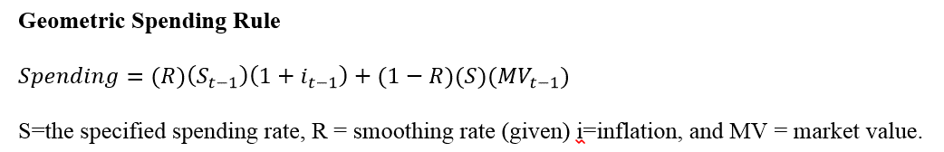 Geometric Spending Rule - CFA