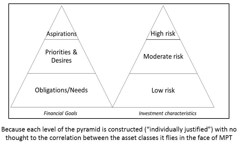 Goal Based Investing (GBI)