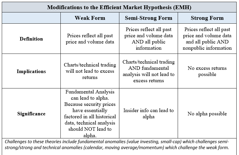 Challenges to efficient market hypothesis - CFA L1