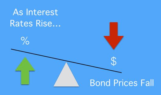Bond prices and interest rates - CFA Level 1