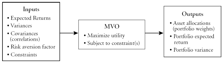 Mean Variance Optimization (MVO) CFA Exam