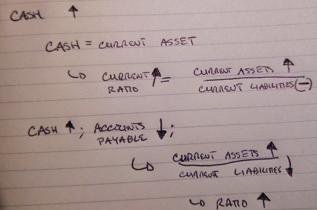 How to think about financial ratios CFA L1