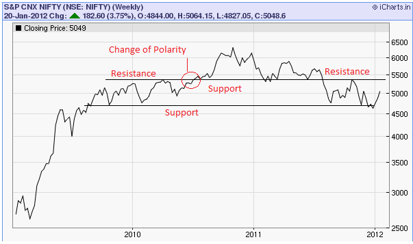 Polarity, Support, Resistance - CFA Level 1 Technical Analysis