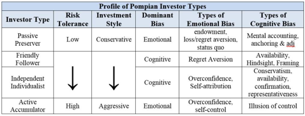 Pompian Behavioral Model