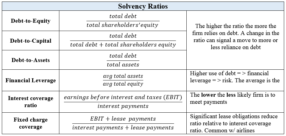 Solvency Ratios - CFA L1