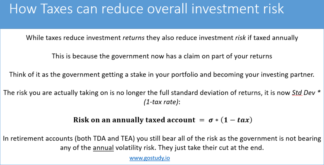 taxes and investment risk - CFA Level 3 exam