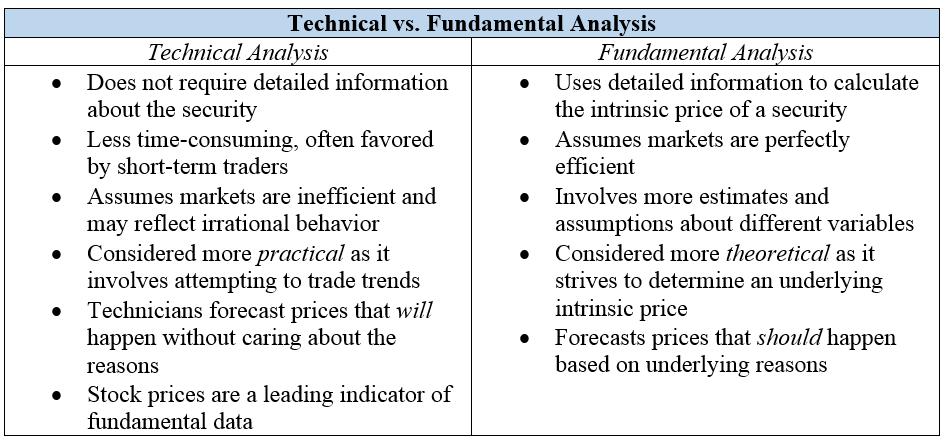Technical vs. Fundamental Analysis - CFA Level 1