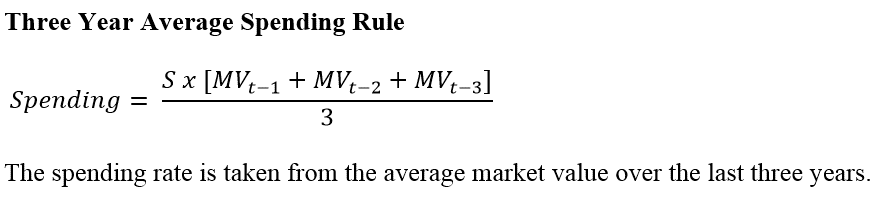 Three Year Average Spending Rule - CFA