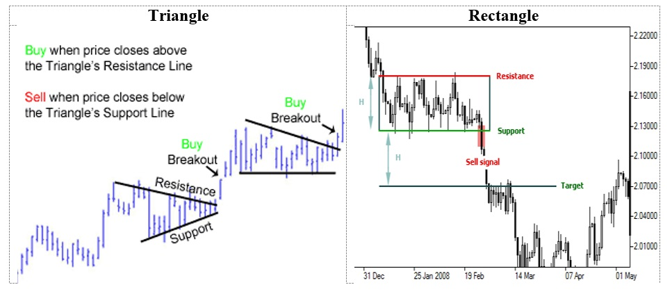 Rectangle and Triangle Stock Patterns - CFA L1